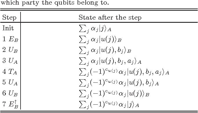 Figure 1 for Quantum Privacy-Preserving Data Mining