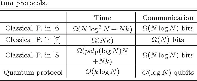 Figure 2 for Quantum Privacy-Preserving Data Mining