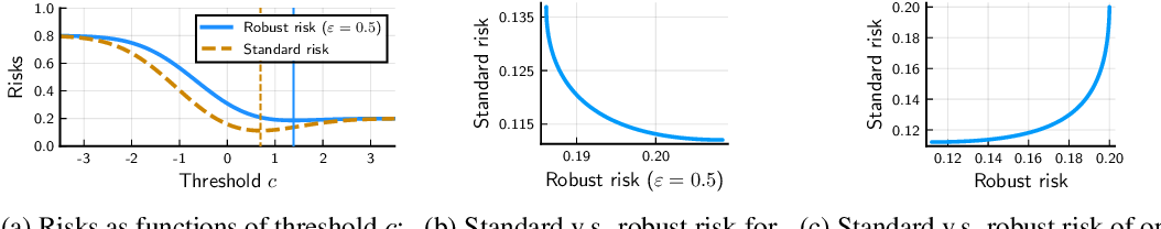Figure 1 for Provable tradeoffs in adversarially robust classification