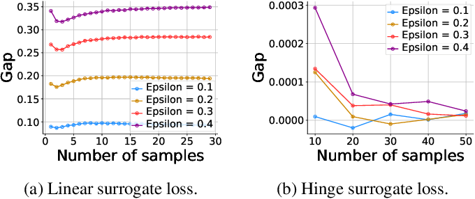 Figure 3 for Provable tradeoffs in adversarially robust classification