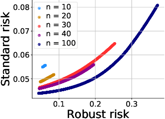 Figure 4 for Provable tradeoffs in adversarially robust classification