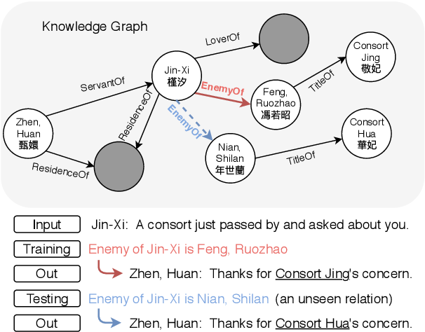 Figure 1 for DyKgChat: Benchmarking Dialogue Generation Grounding on Dynamic Knowledge Graphs