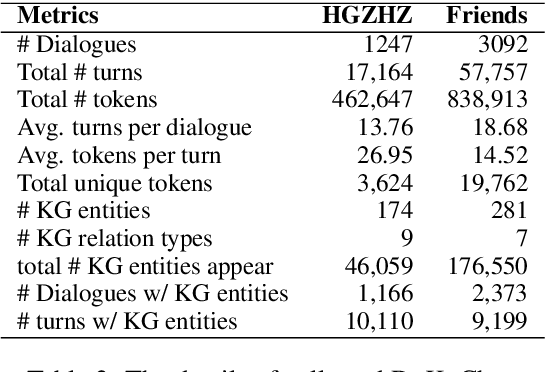 Figure 2 for DyKgChat: Benchmarking Dialogue Generation Grounding on Dynamic Knowledge Graphs