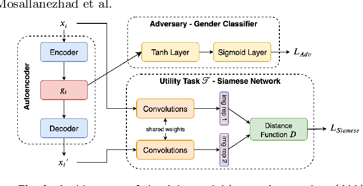 Figure 1 for Toward Privacy and Utility Preserving Image Representation