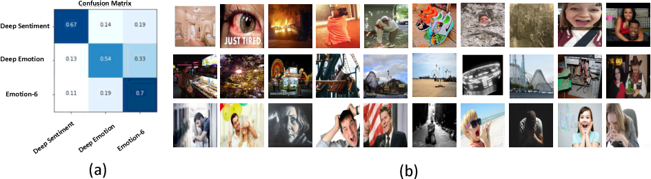 Figure 3 for Contemplating Visual Emotions: Understanding and Overcoming Dataset Bias