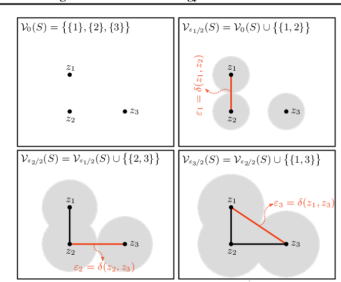 Figure 1 for Connectivity-Optimized Representation Learning via Persistent Homology