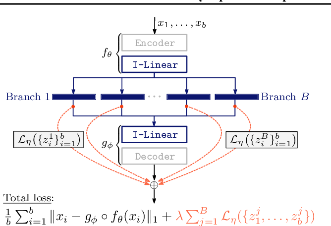 Figure 4 for Connectivity-Optimized Representation Learning via Persistent Homology