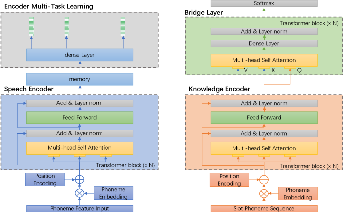 Figure 1 for Speech2Slot: An End-to-End Knowledge-based Slot Filling from Speech