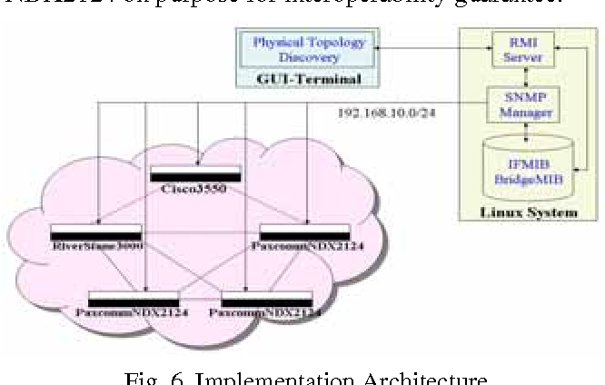 PDF] Physical topology discovery in large Ethernet networks