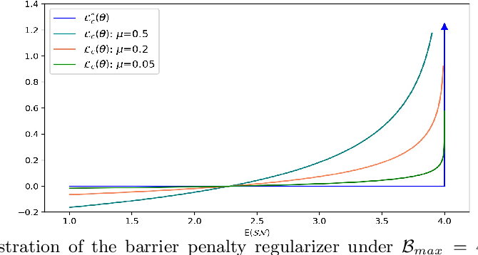 Figure 3 for Search What You Want: Barrier Panelty NAS for Mixed Precision Quantization