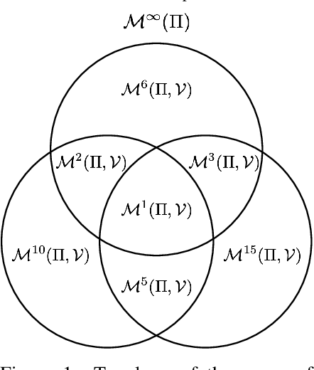 Figure 1 for Proper Value Equivalence