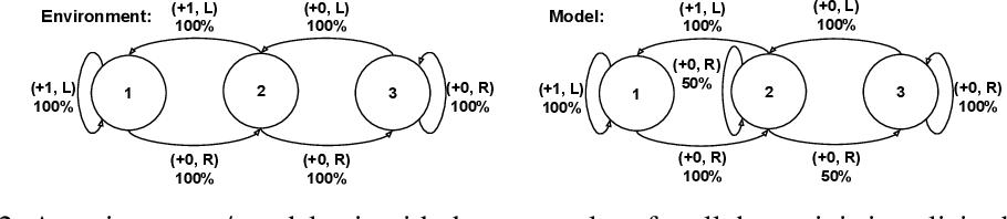 Figure 3 for Proper Value Equivalence