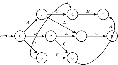 Figure 2 for Probabilistic Planning with Preferences over Temporal Goals