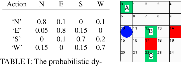 Figure 4 for Probabilistic Planning with Preferences over Temporal Goals