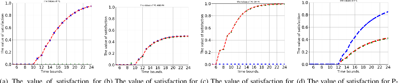 Figure 3 for Probabilistic Planning with Preferences over Temporal Goals