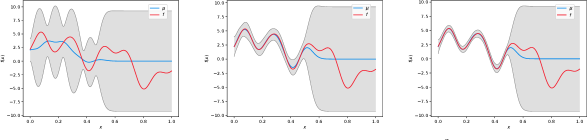 Figure 1 for Gaussian Process Optimization with Adaptive Sketching: Scalable and No Regret