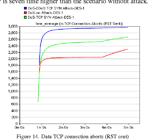 Figure 14 from TCP-SYN Flooding Attack in Wireless Networks
