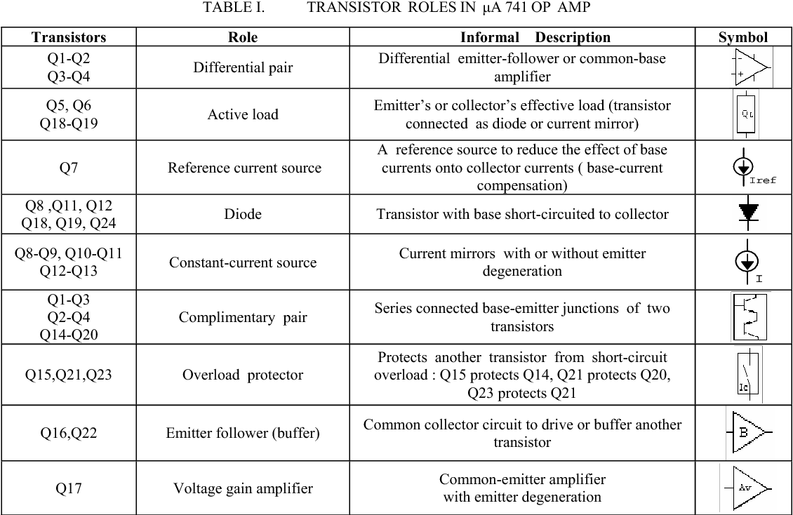 Table I from Identifying transistor roles in teaching