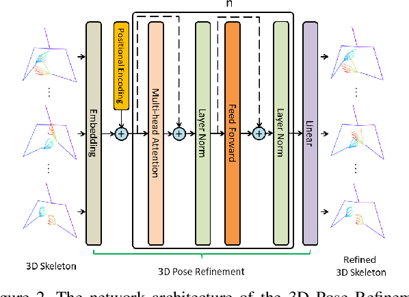 Figure 3 for Skeletor: Skeletal Transformers for Robust Body-Pose Estimation