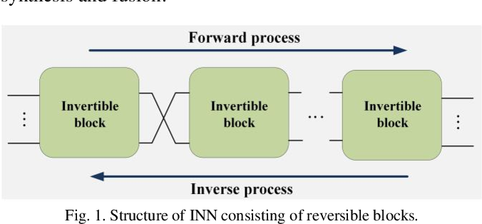 Figure 1 for Variable Augmented Network for Invertible Modality Synthesis-Fusion