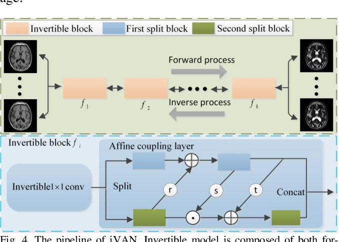 Figure 4 for Variable Augmented Network for Invertible Modality Synthesis-Fusion