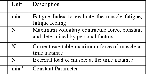 Figure 1 for Framework for Dynamic Evaluation of Muscle Fatigue in Manual Handling Work