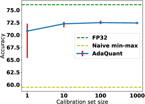 Figure 1 for Improving Post Training Neural Quantization: Layer-wise Calibration and Integer Programming