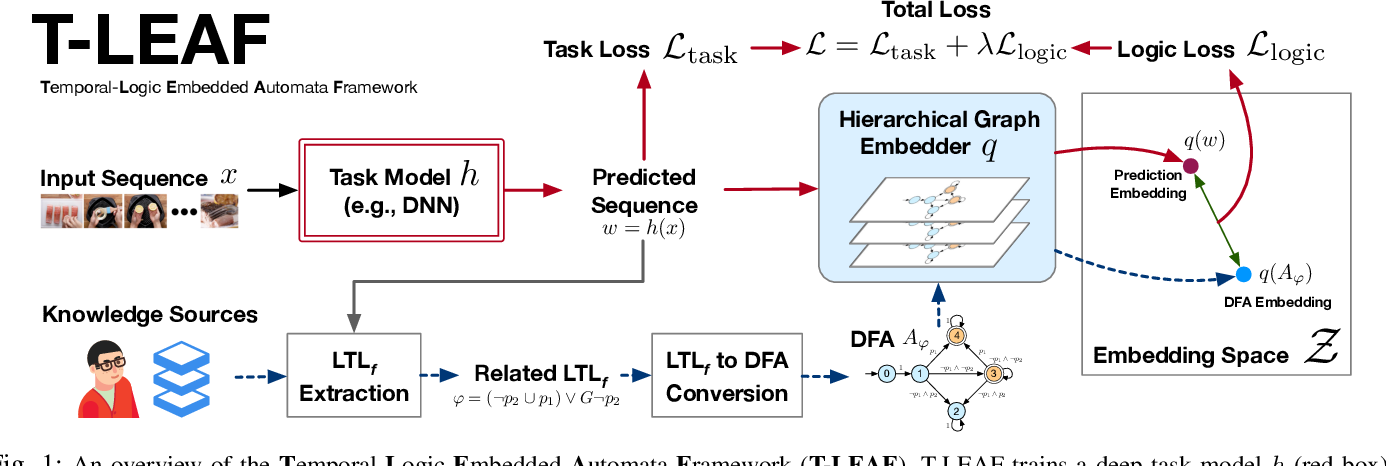 Figure 1 for Embedding Symbolic Temporal Knowledge into Deep Sequential Models