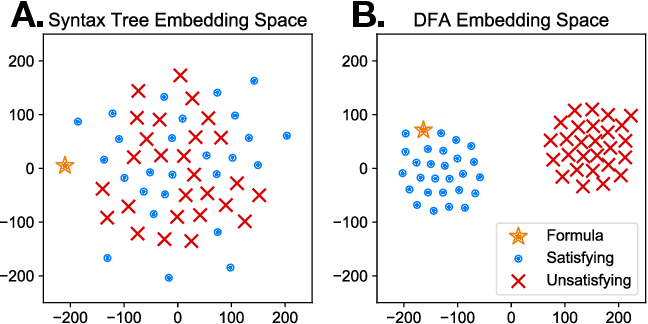 Figure 2 for Embedding Symbolic Temporal Knowledge into Deep Sequential Models