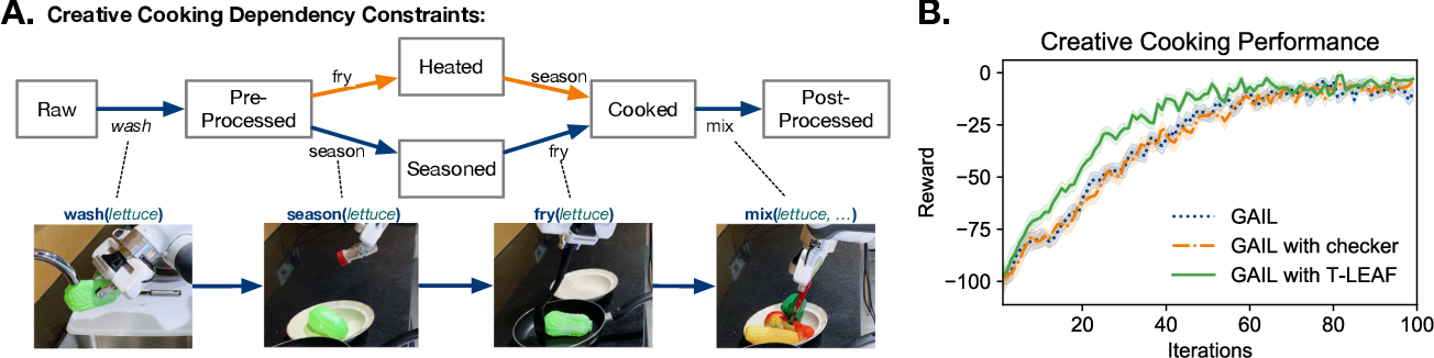 Figure 4 for Embedding Symbolic Temporal Knowledge into Deep Sequential Models