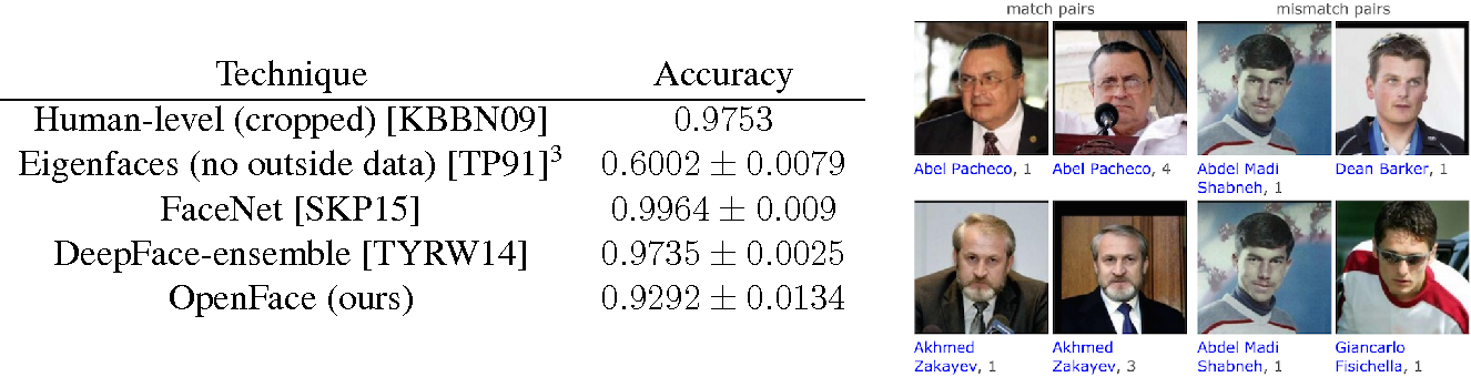 Figure 7 from OpenFace: A general-purpose face recognition