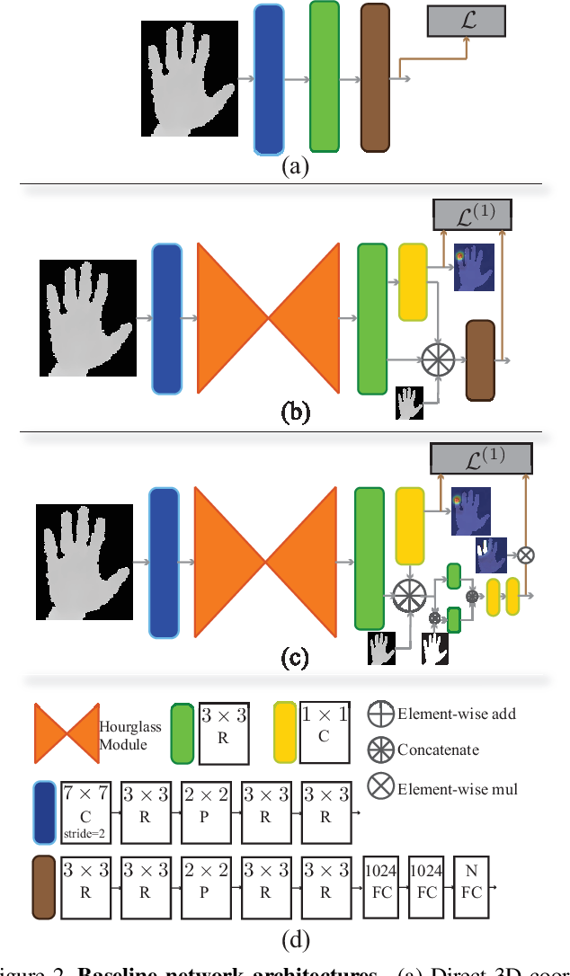 Figure 3 for Dense 3D Regression for Hand Pose Estimation