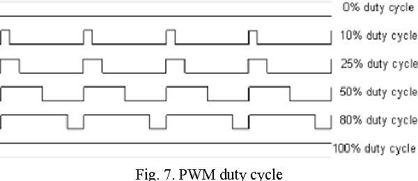 Figure 5 from A pulse-width modulation (PWM) LASER power controller