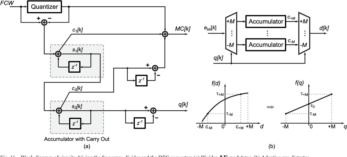 Figure 11 From A 17 Ghz Fractional N Frequency Synthesizer Based On 2 Mhz Standard With Dividers Block Diagram Of Circuits Driving The Divider And Dtc Converter