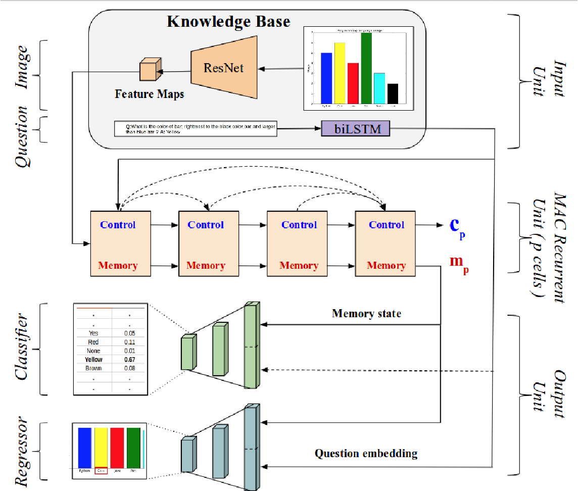 Figure 2 for ChartNet: Visual Reasoning over Statistical Charts using MAC-Networks