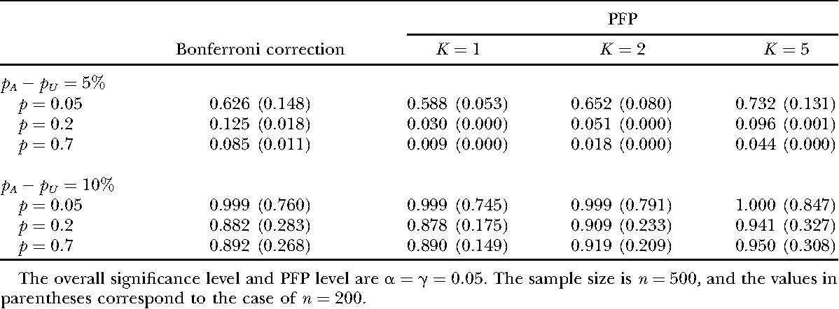On The Sample Size Requirement In Genetic Association Tests When The