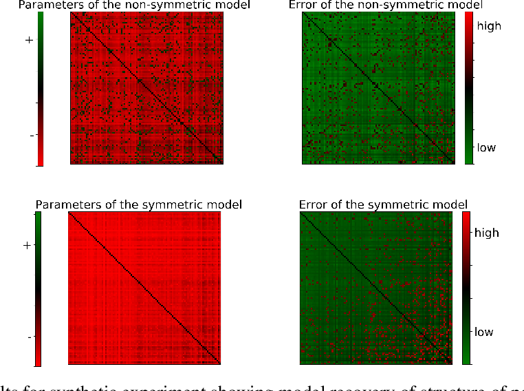 Figure 1 for Learning Nonsymmetric Determinantal Point Processes