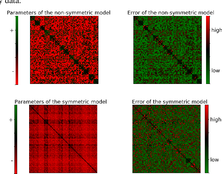 Figure 3 for Learning Nonsymmetric Determinantal Point Processes