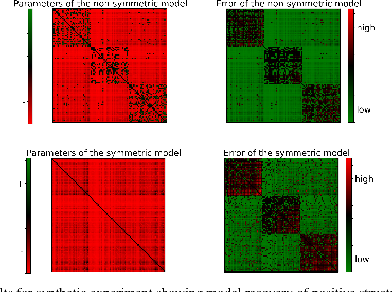 Figure 4 for Learning Nonsymmetric Determinantal Point Processes
