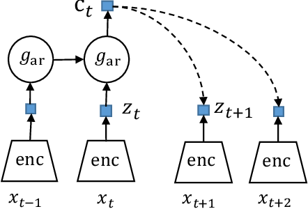 Figure 1 for Semi-supervised Learning with Contrastive Predicative Coding