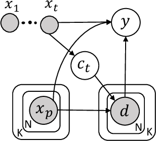 Figure 3 for Semi-supervised Learning with Contrastive Predicative Coding