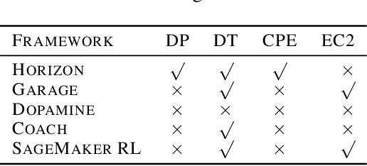 Figure 1 for Horizon: Facebook's Open Source Applied Reinforcement Learning Platform