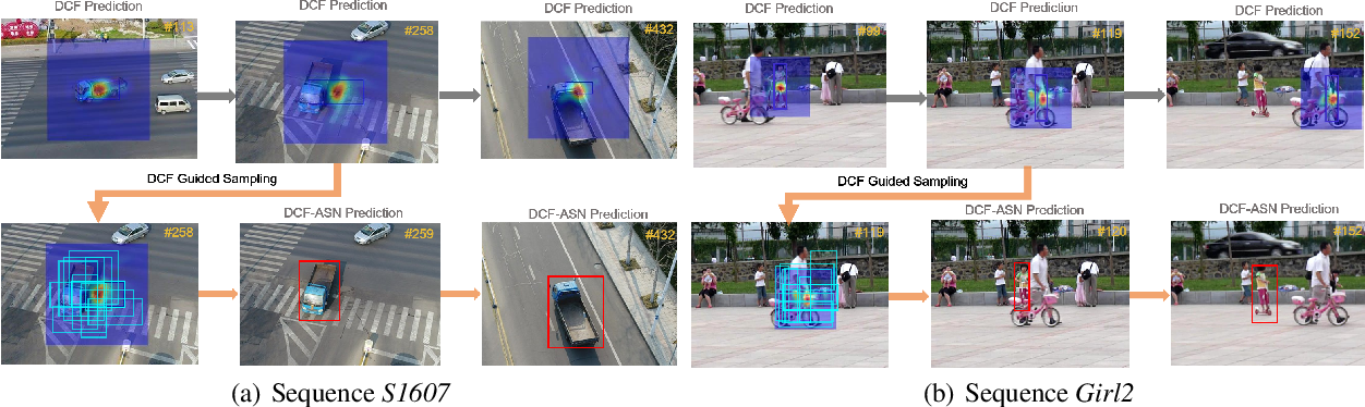Figure 1 for DCF-ASN: Coarse-to-fine Real-time Visual Tracking via Discriminative Correlation Filter and Attentional Siamese Network