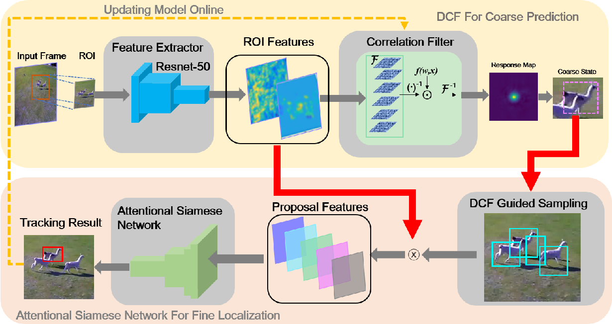 Figure 3 for DCF-ASN: Coarse-to-fine Real-time Visual Tracking via Discriminative Correlation Filter and Attentional Siamese Network