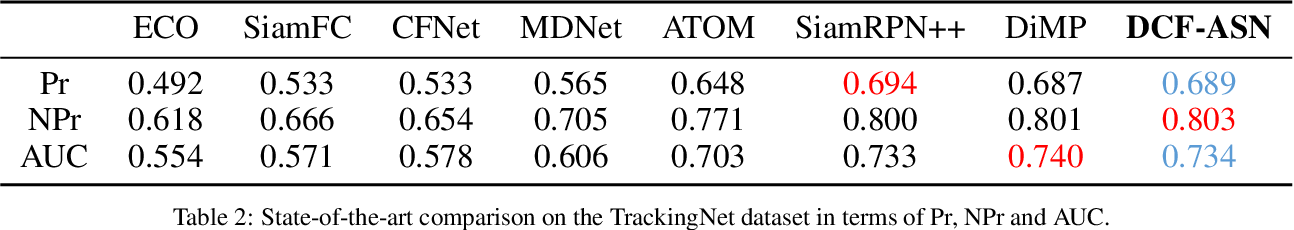 Figure 4 for DCF-ASN: Coarse-to-fine Real-time Visual Tracking via Discriminative Correlation Filter and Attentional Siamese Network