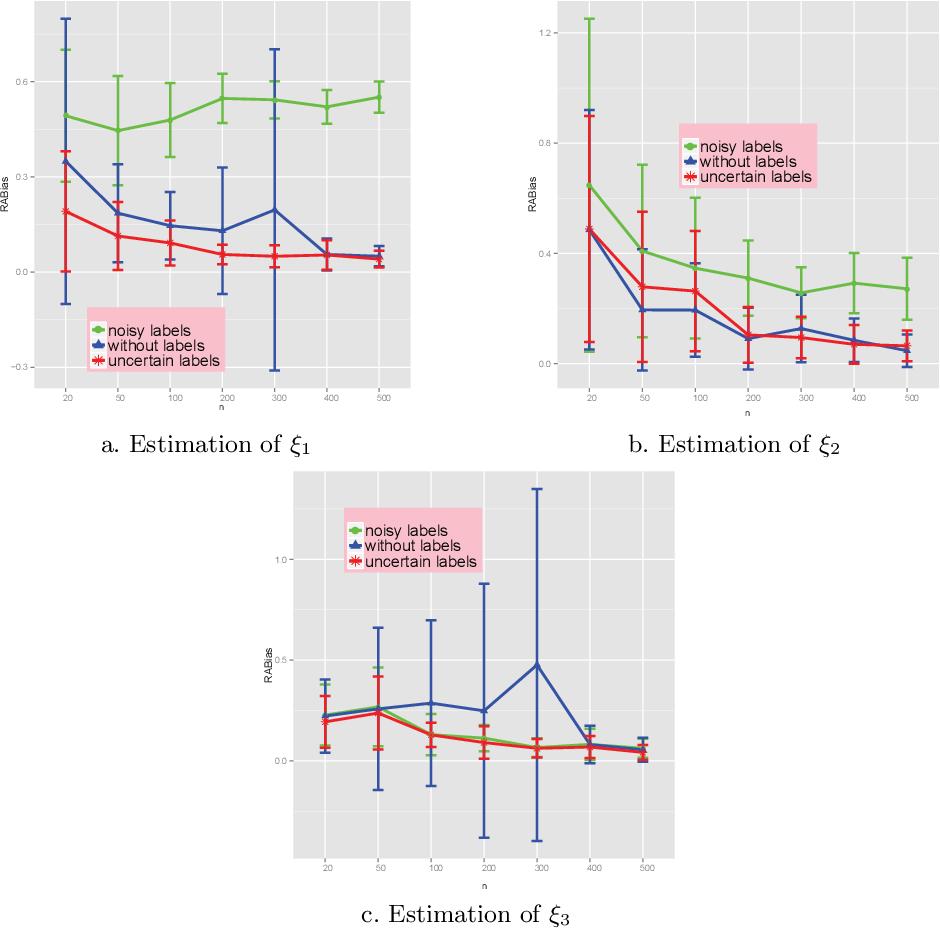 Figure 2 for Evidential-EM Algorithm Applied to Progressively Censored Observations