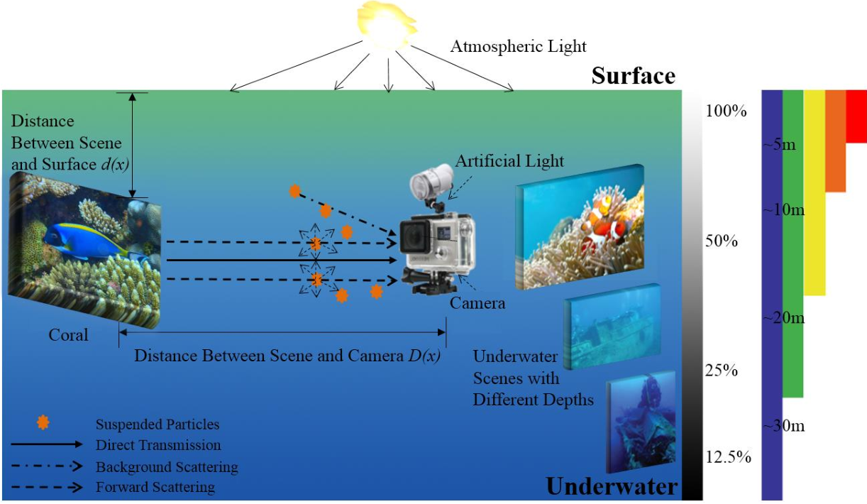 Figure 1 for An Experimental-based Review of Image Enhancement and Image Restoration Methods for Underwater Imaging