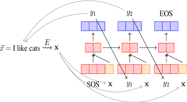 Figure 1 for Vec2Sent: Probing Sentence Embeddings with Natural Language Generation
