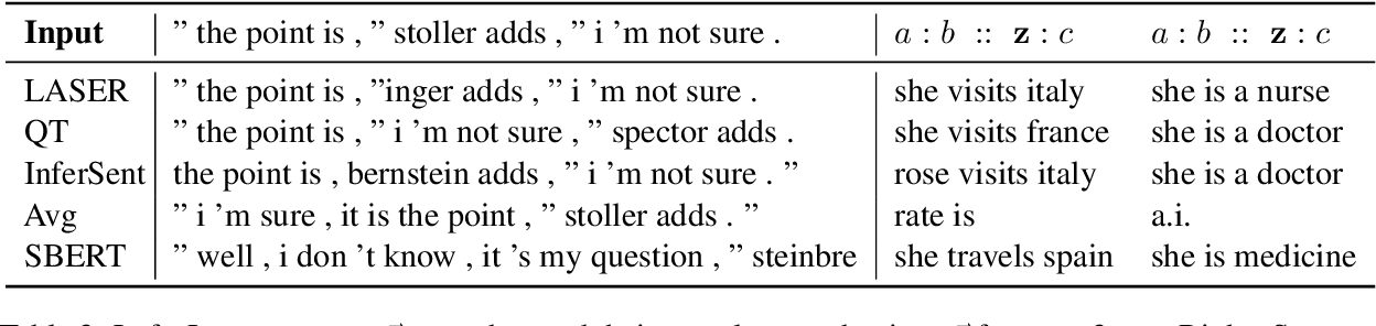 Figure 4 for Vec2Sent: Probing Sentence Embeddings with Natural Language Generation