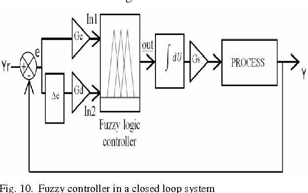 Figure 10 from The Application of Fuzzy Control in Water Tank Level